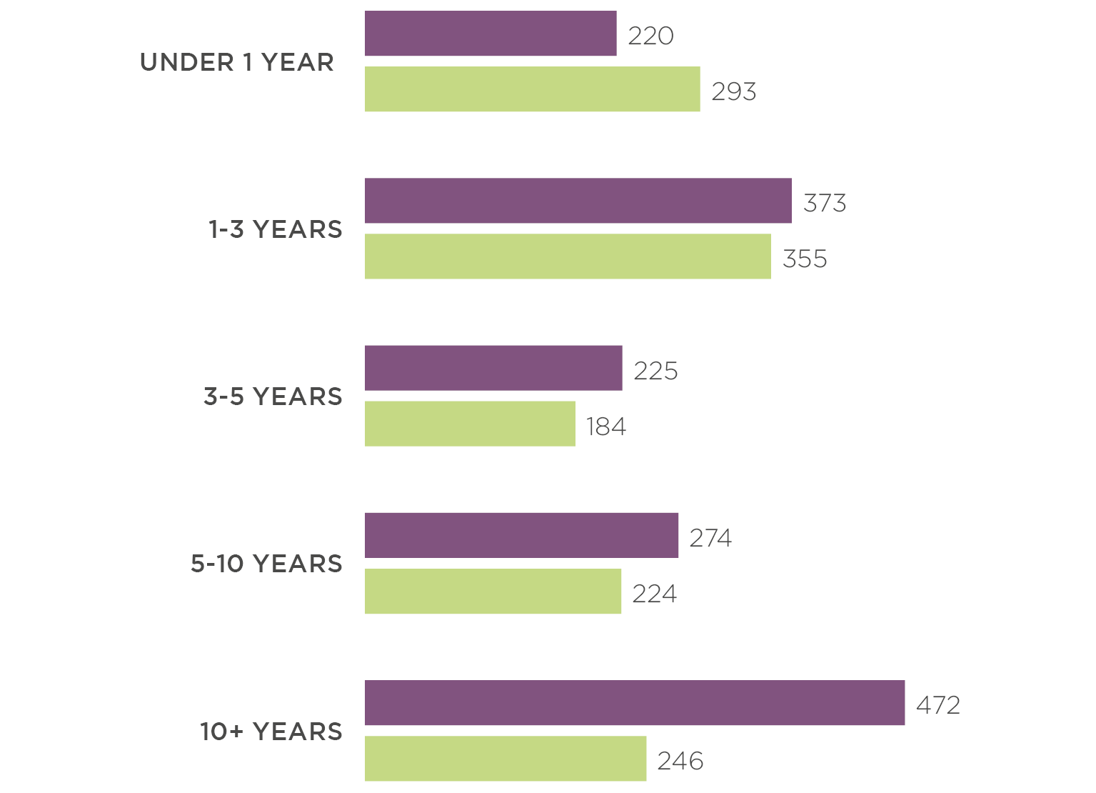 Gender and Time at the Company