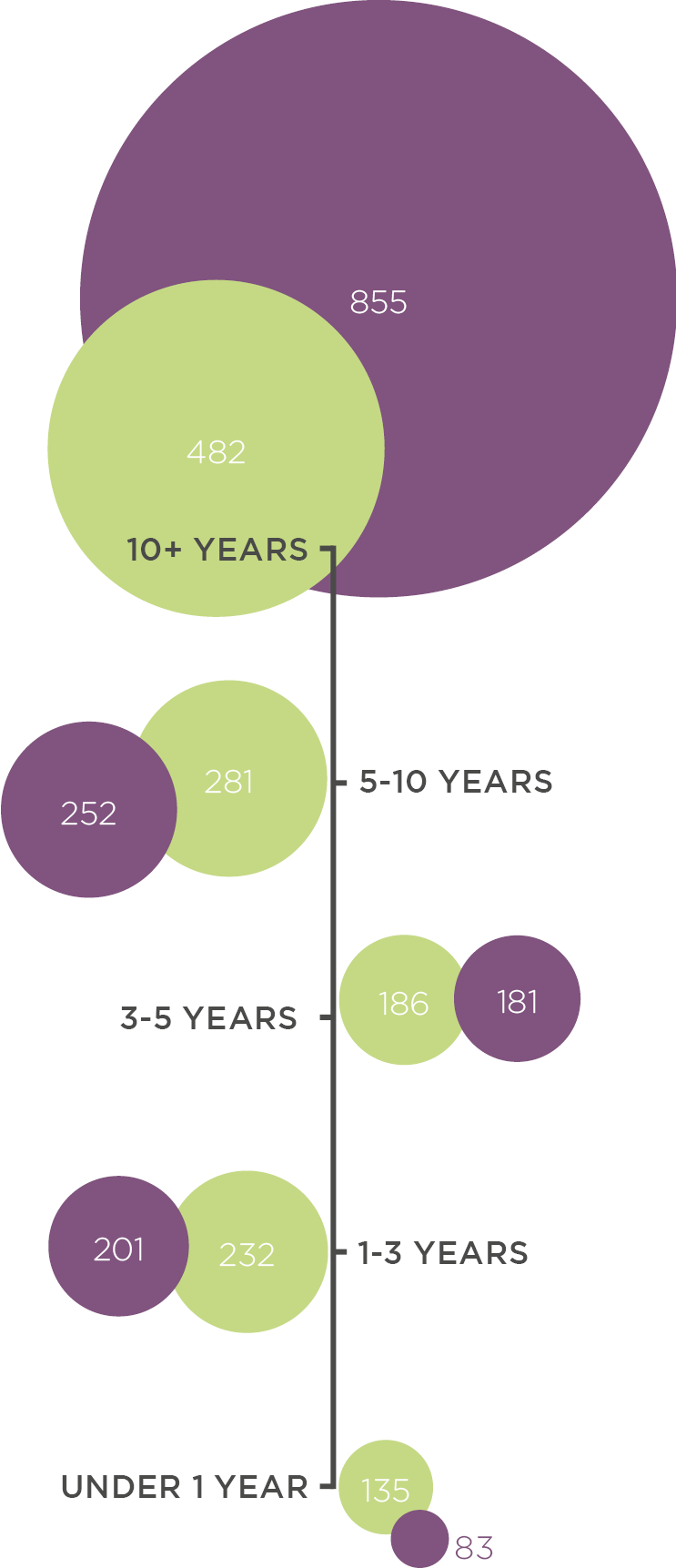 Gender and Time in the Industry